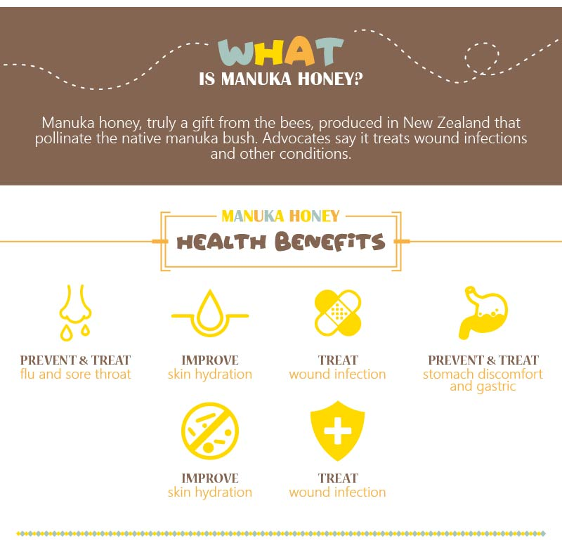 Honeycity - Website Banner - Listing Header - What is Manuka Honey